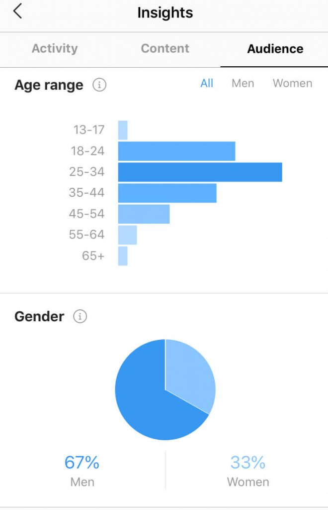 Instagram public figure analytics