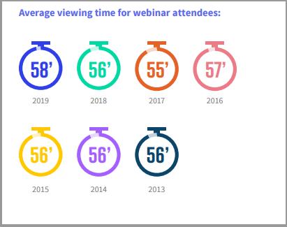 Average webinar viewing time