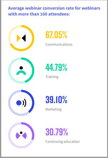 Attendance rate of webinars