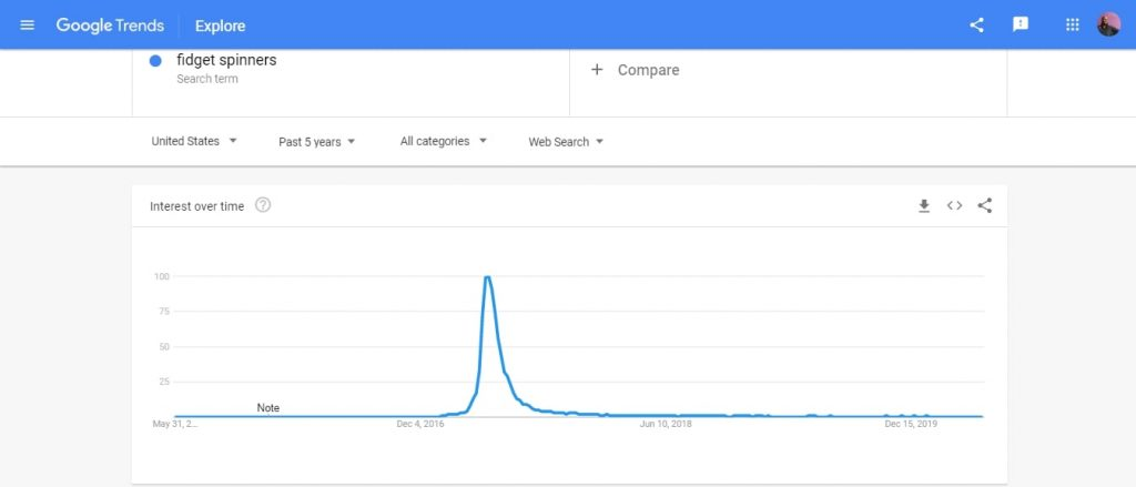 Google trends fidget spinners